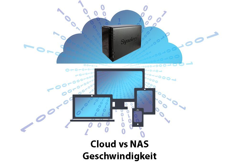 Cloud vs NAS – Geschwindigkeit